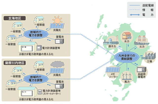 鹿児島県の薩摩川内地区でも太陽光発電設備と蓄電池を導入している地域