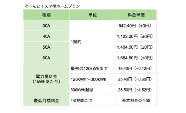 スマ電®東京電力管轄向けプラン