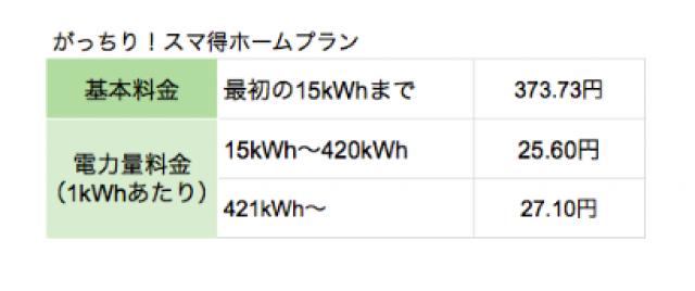 スマ電®関西電力管轄向けプラン1
