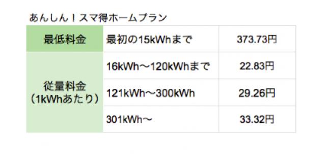 スマ電®東京電力管轄向けプラン2