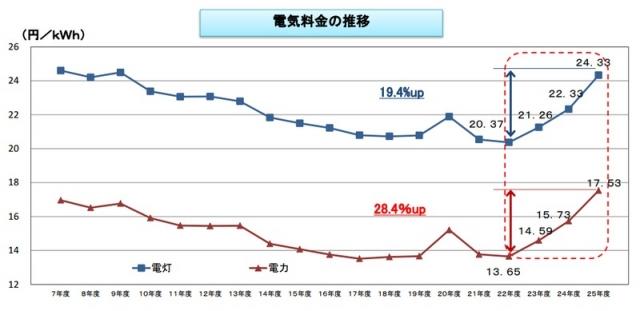 電気代が光熱費の中で大きな割合
