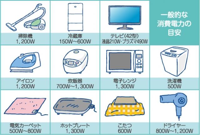 消費電力が高い電化製品