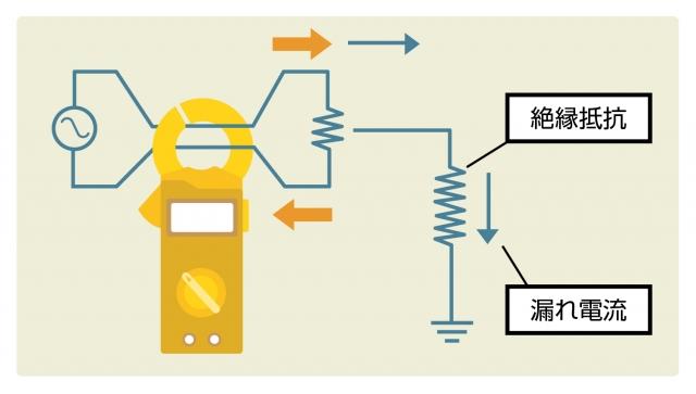 漏れ電流測定クランプメーター