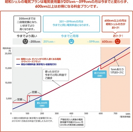 昭和シェル石油