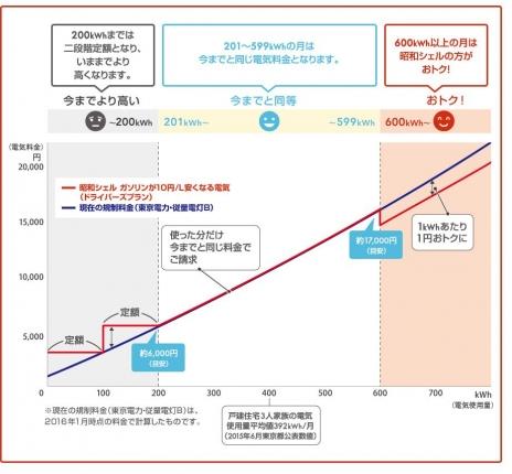 昭和シェルのお得な割引