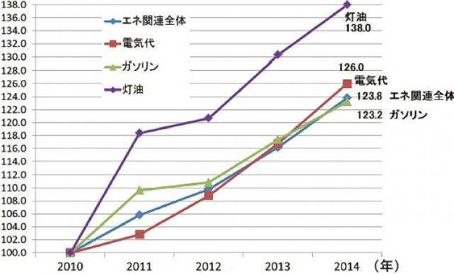 消費者物価指数の資料