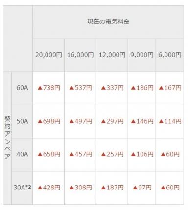 東急パワーサプライ ひと月の料金表
