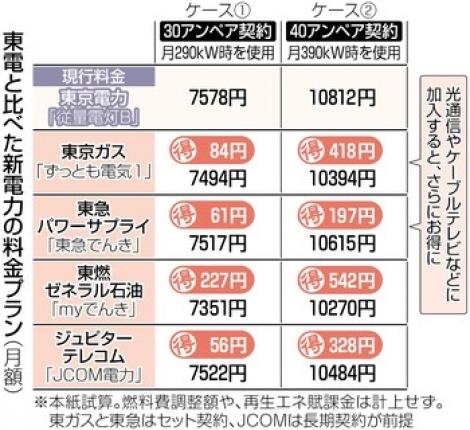 東電と比較した新電力の料金プラン
