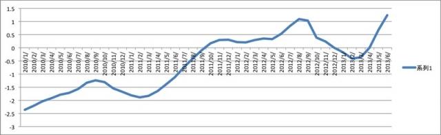 燃料費調整の変動を表したグラフ