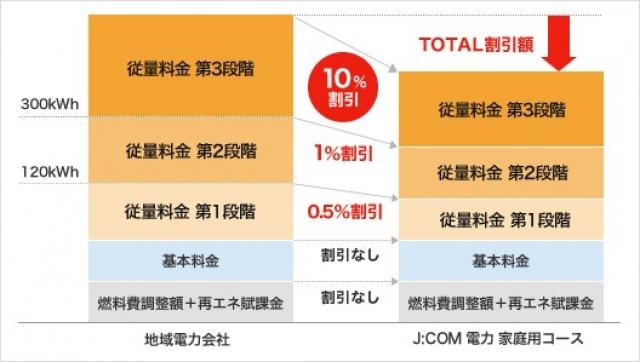 J:COM電力の料金図