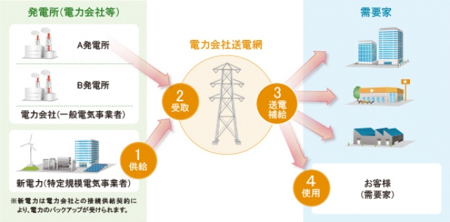新電力への切り替え方法と切り替...