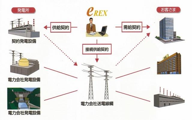日本卸電力取引所などで電力を仕入れて販売
